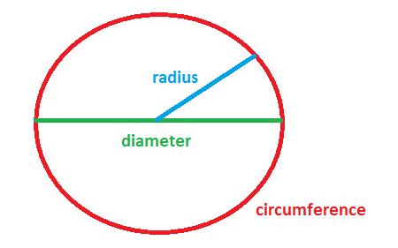 Perimeter of circle maths accelerator circle diagram ccuart Image collections