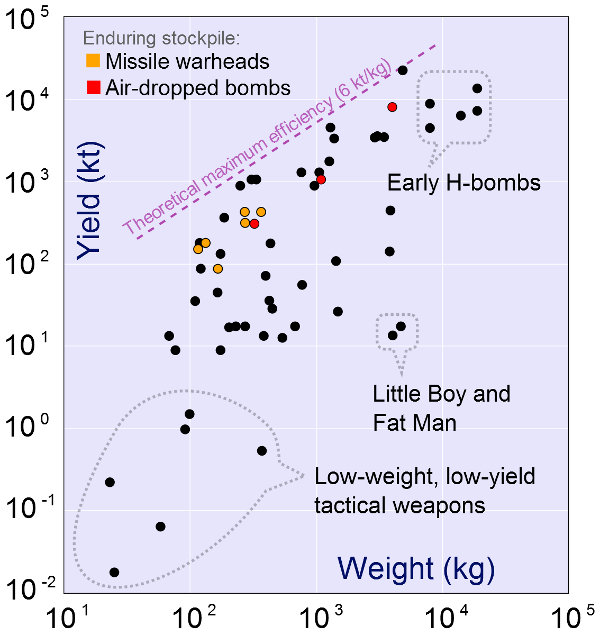 Graph of bomb yields and bomb weight